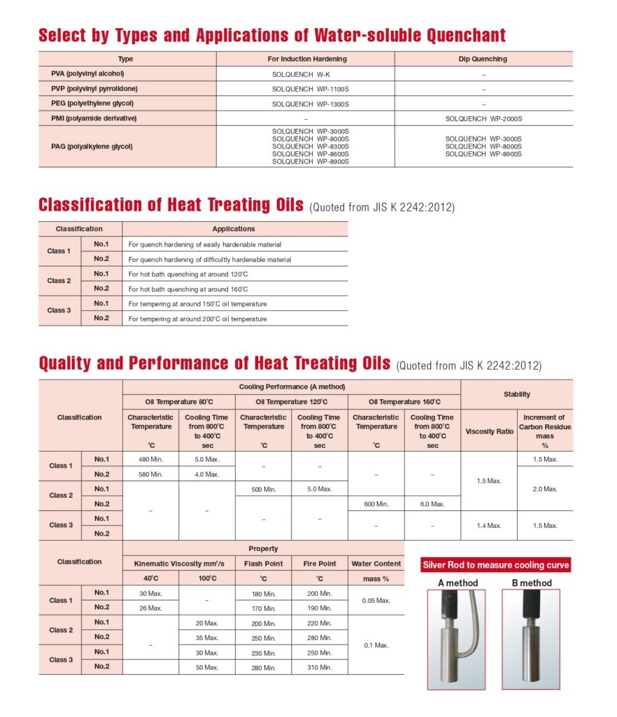 HEAT TREATING OIL 2015öN page 0003 1 e1557389238445 882x1024 Heat Treating Oil